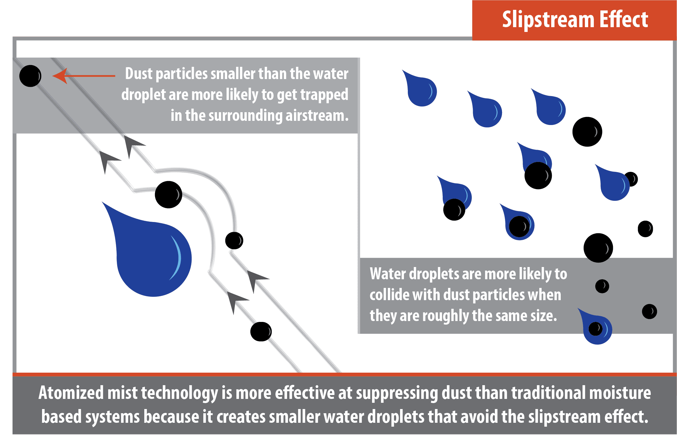 the slipstream effect applied to dust control
