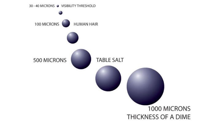 Micron sizing diagram