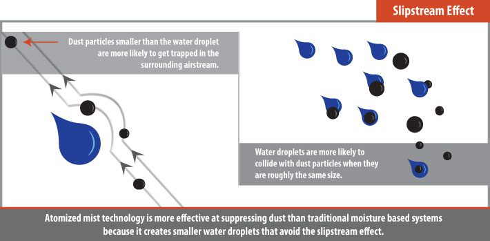 Slipstream Effect for Dust Control