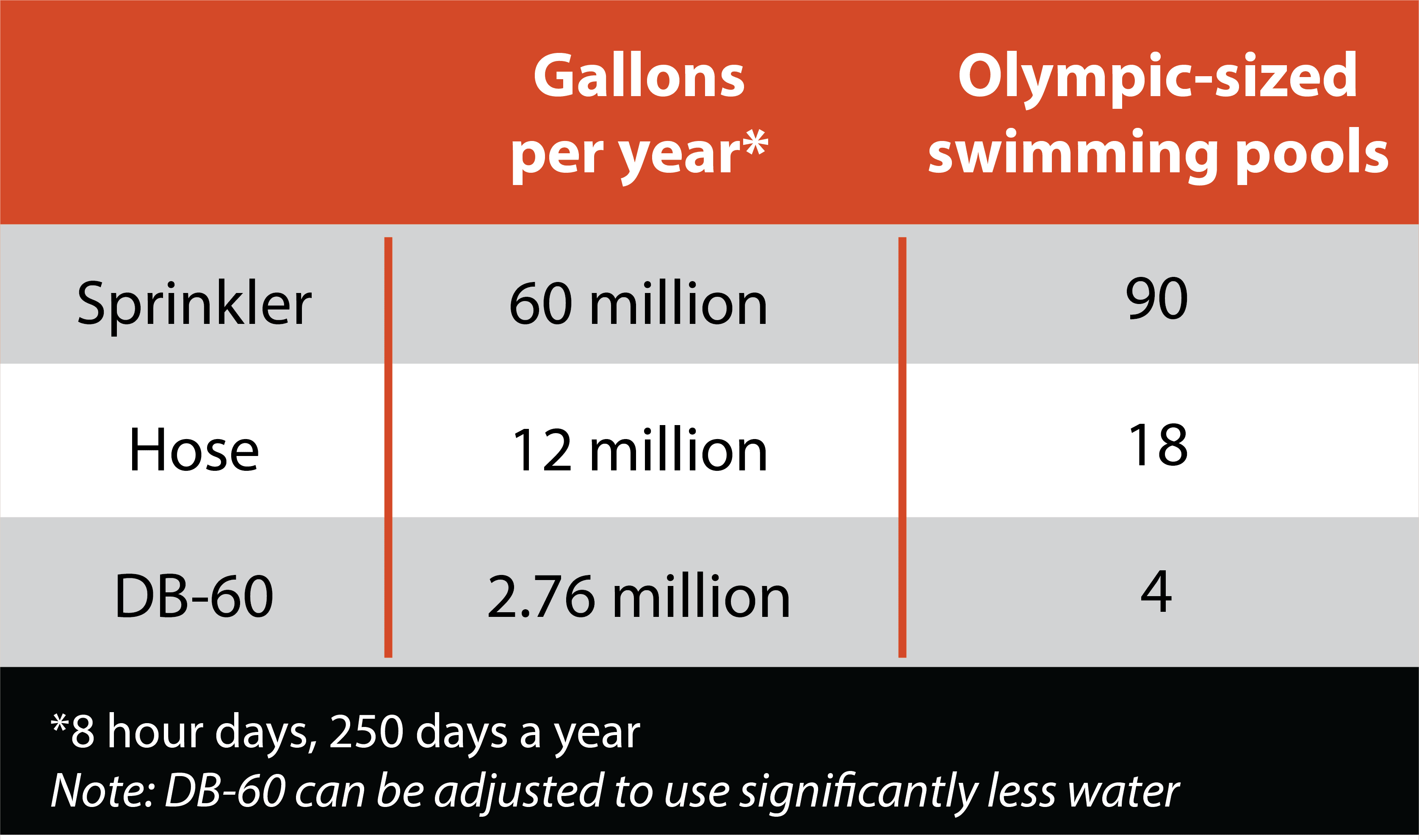 Dust Control Systems Water Gallons Per Year Chart