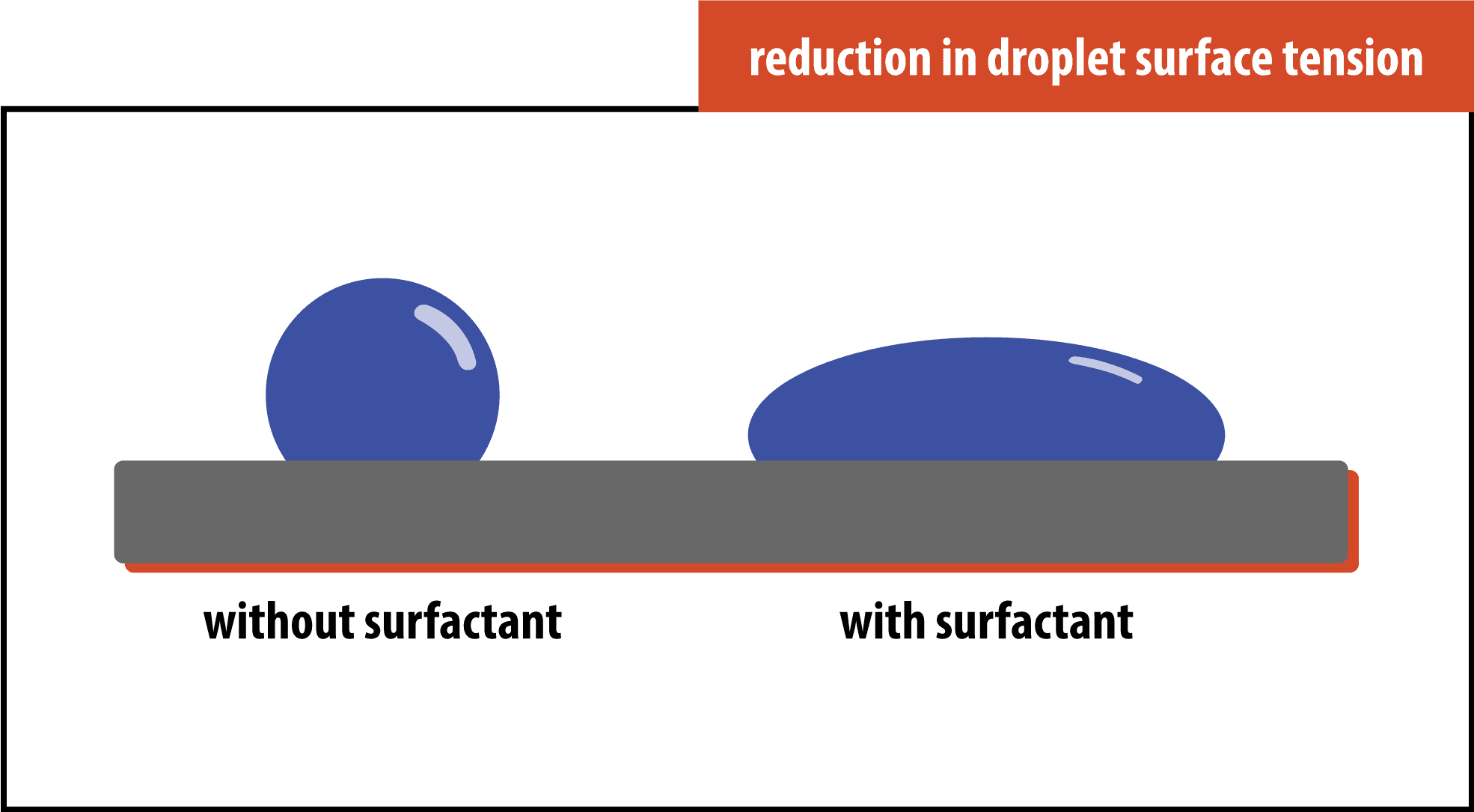 Dust Control Systems Droplet Surface Tension