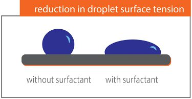 What does a surfactant do?
