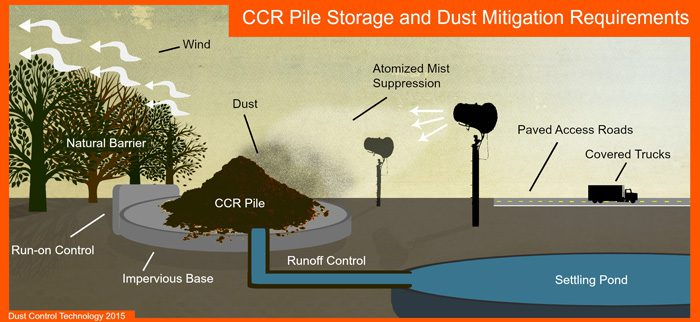 CCR stockpiles dust mitigation plan