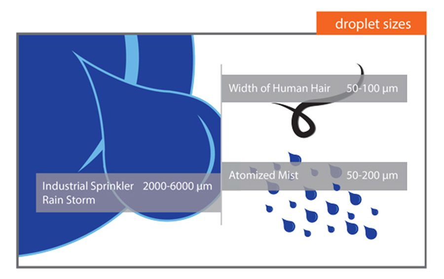 droplet-size-dust-control-1