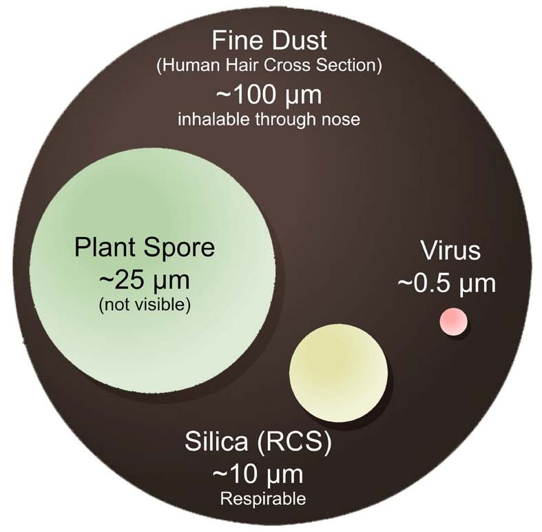 Some particles, like silica, are too small to see, but very harmful.