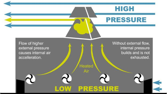 Air flow graphic
