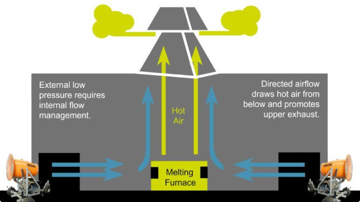 DustBoss air flow graphic