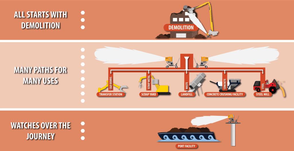 DTI Dust Control Port Facilities Diagram