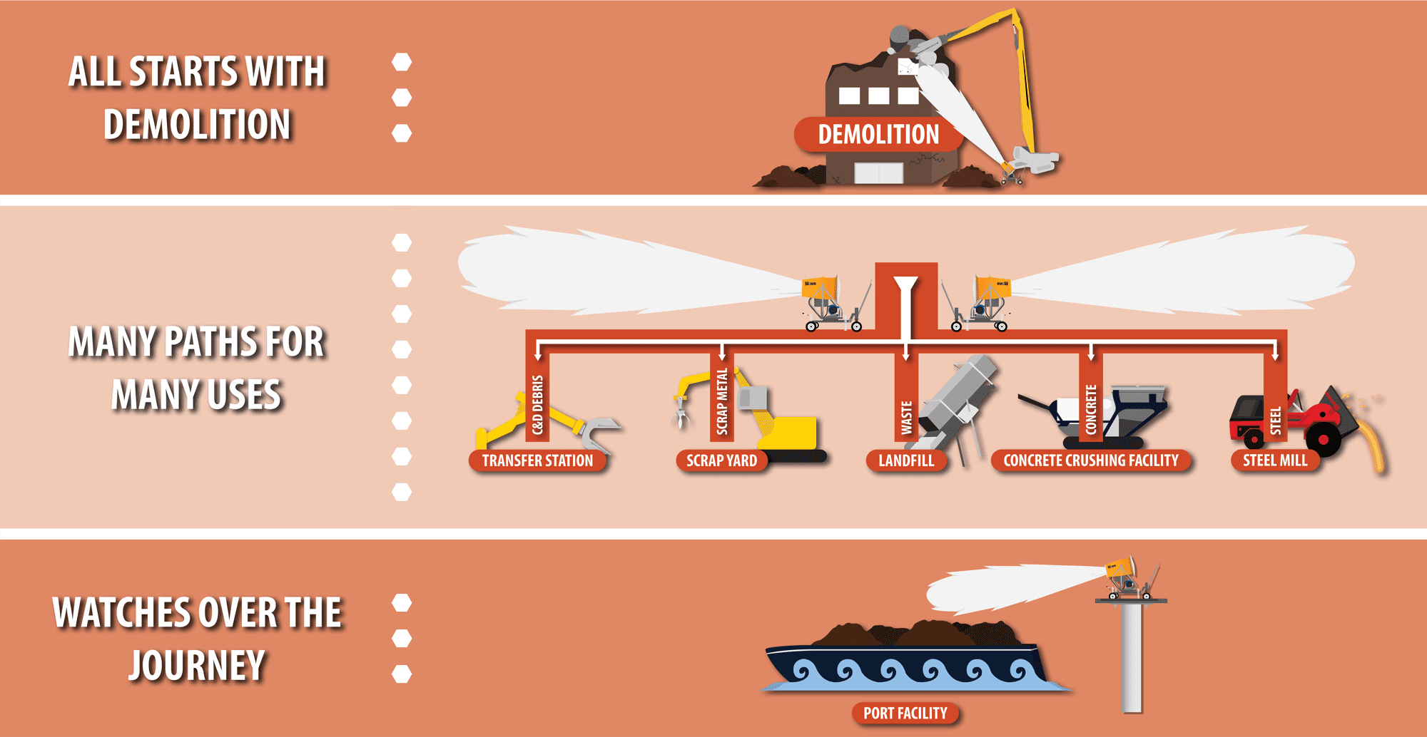 DTI Dust Control Port Facilities Diagram