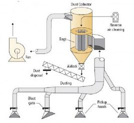 dust-collection-system