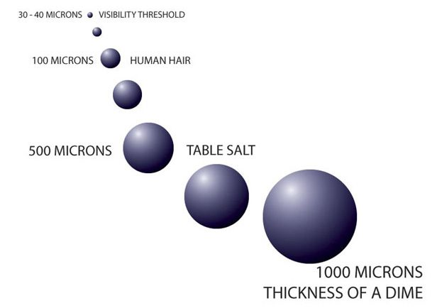 micron sizing for dust control