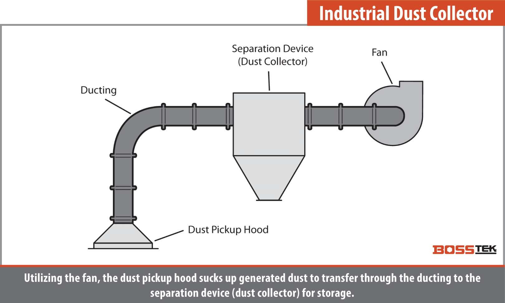 Remove Dust From Air with Industrial Colletor