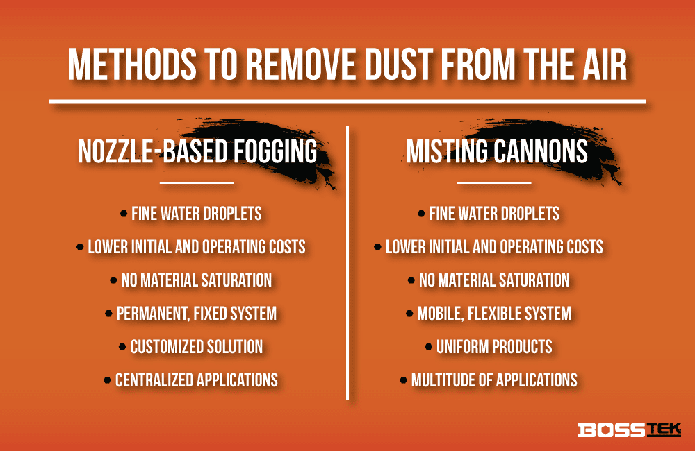 Methods to Remove Dust From the Air