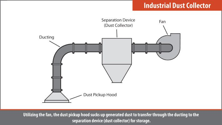 Industrial and construction dust collector dust control method
