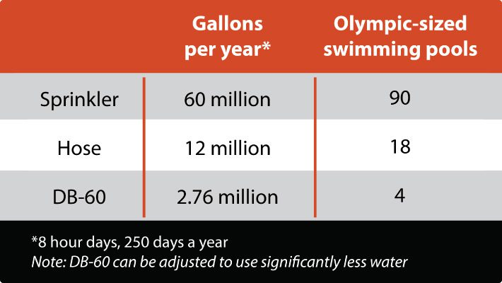 Dust-suppression-water-usage-chart-in-gallons-per-year