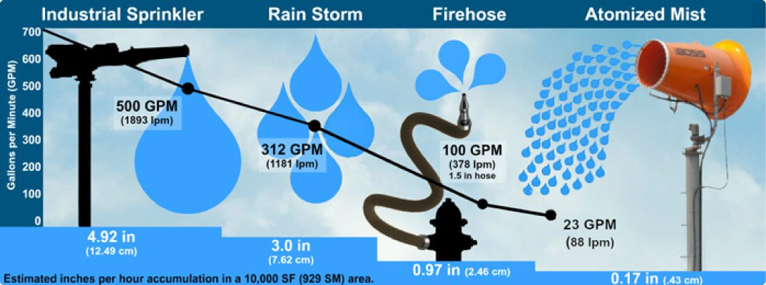Water-usage-comparison-infographic-sprinkler-firehose-mist-cannon
