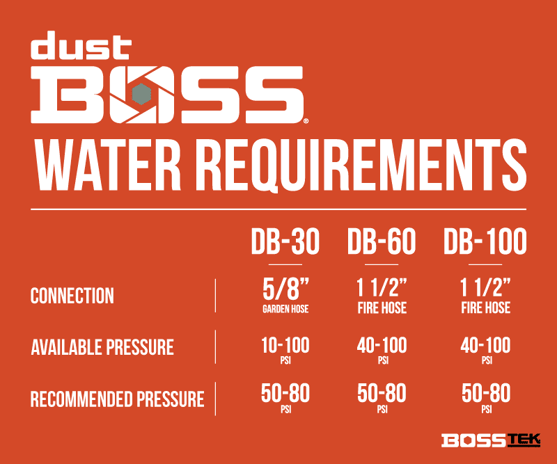 dustboss dust control water requirements