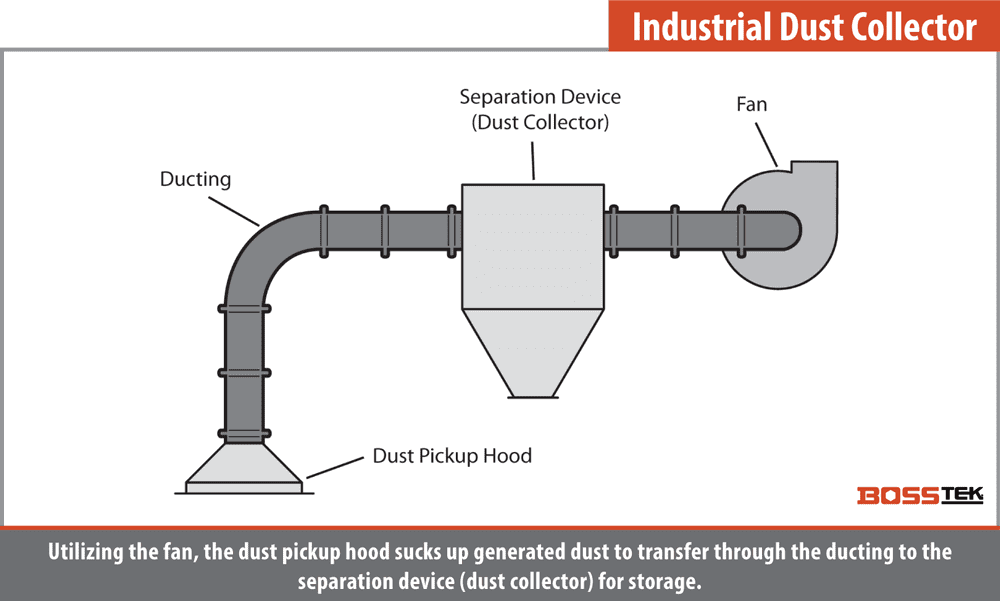 Industrial Dust Collector Diagram