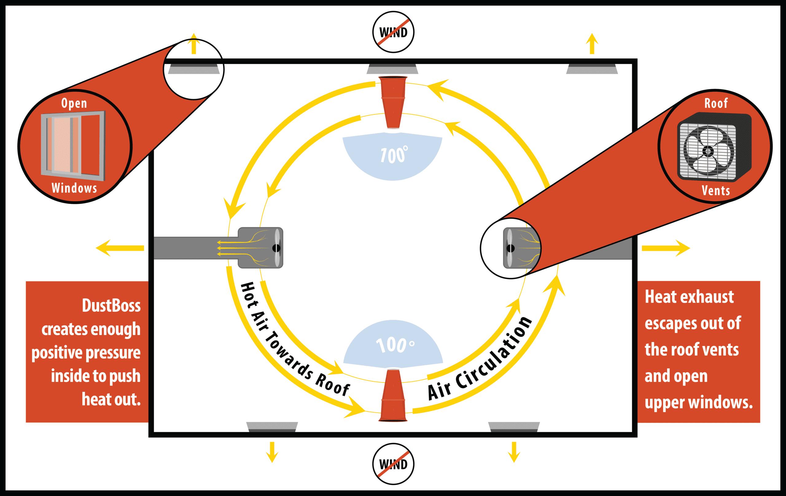 Temperature Control and Positive Air Diagram